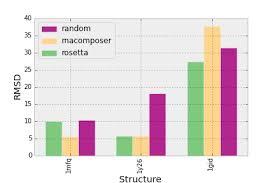Multiple Bar Chart Python In Matplotlib Pyplot How To Plot Two Datasets Using