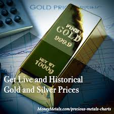 Platinum Live Chart Platinum Spot Price Live Historical Chart Quotes In Usd