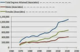 College Degree Chart Whos Going To And Graduating From College In 7 Charts