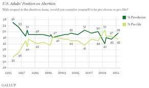 americans still split along pro choice pro life lines