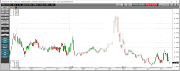 Natural Gas Prices Plunge Investing Com