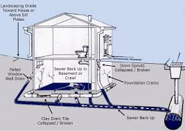 diagram of several hypothetical sewer line problems causing backups in a home