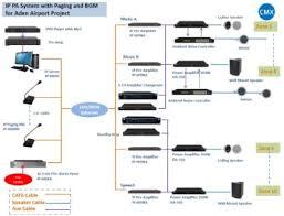 public address linkedin cmx design and install ip public address system and voice alarm system for aden airport