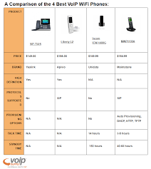 Voip Codec Comparison Chart A Comparison Of The 4 Best Voip Wifi Phones Mwp1100a Icw