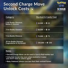 The Ultimate Stardust Guide Farming Trading Second Charge