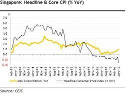 Headline Inflation Chart Chart Of The Day Headline Inflation Posts Biggest Slide 30