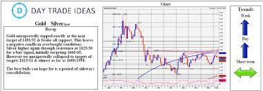 Gold Break Below 1420 Targets 1415 14 Investing Com
