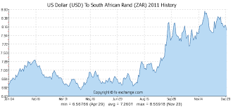 Forex Dollar To Rand Currency Exchange Us Dollar To South