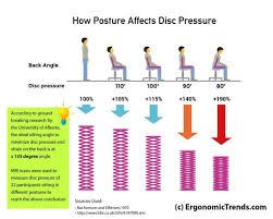 proper sitting posture at a puter