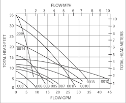 Taco Pump Flow Chart Emerson Swan Inc Blog Sizing A Circulator Just Takes Some