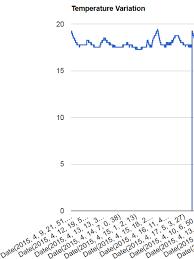 Mysql Datetime To Json To Google Charts Stack Overflow