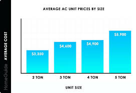 Ac Size Chart Average Ac Unit Prices By Size Chart Install Cost