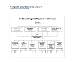 Sample Non Profit Organizational Chart 6 Documents In Word