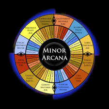 Astrology Decans Chart The Minor Arcana