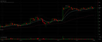 Gdax Btc Chart Bitcoin Price Analysis 20th April 2018 Bullish Breakout