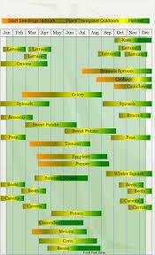 Fruit Planting Chart Zone 10 Vegetable Planting Calendar Vegetable Planting