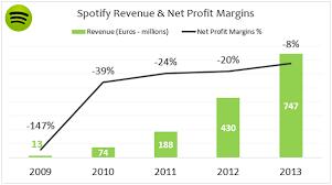 Spotify An Internet Business