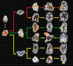 Digimon Digivolution Chart Season 1 Digimon Evolution Chart Season 1 Zuol Tk