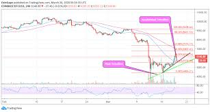 With capital.com's bitcoin price chart in usd, you can not only quickly. Bitcoin Price Analysis Btc Usd Recovery Targets 7 000 Unbothered By The Coronavirus