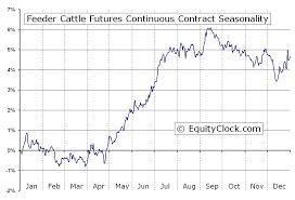 Feeder Cattle Futures Fc Seasonal Chart Equity Clock