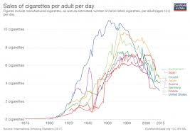 Smoking Our World In Data