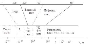 Безопасность жизнедеятельности Инфразвук и ульразвук Вибрация  Лазерное излучение