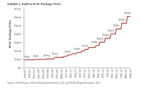 Epipen Chart Concerns Persist On Mylan Epipen Price Gouging Or Do They