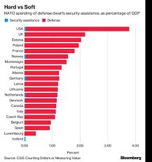 Battle Of The Charts Bloomberg Natosummit Brussels Nine Charts That Explain Trumps Battle