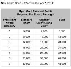 Hyatt Passport Points Chart List Of 2016 Hyatt Gold Passport Hotel Category Changes