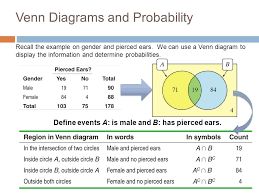 Ap Statistics Probability Venn Diagram 5 2b Two Way Tables General Addition Rule And Venn Diagrams Ppt