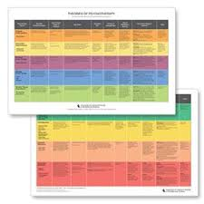 Theories Of Psychotherapy Chart Social Work Theories