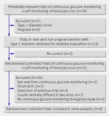 glycaemic control in type diabetes during real time continuous fig 1 flow of papers through study