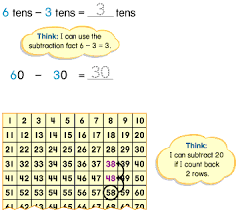 Grade 2 Two Digit Subtraction With Regrouping Overview