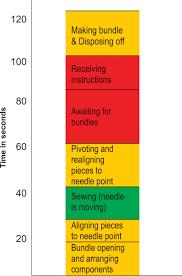 Yamazumi Chart Toyota Yamazumi Charts Red Yellow And Go Apparel Resources India