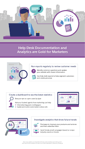 here s how these touchpoints can be streamlined with help desk best practices