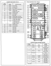 91 ranger fuse box simple wiring diagram 91 explorer fuse box wiring diagram 91 ranger 4x4 1995 ford explorer fuse box diagram wiring