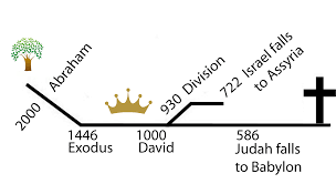 Kingdom Covs Canon Ot Supplementary Lesson 3 Dates Of The