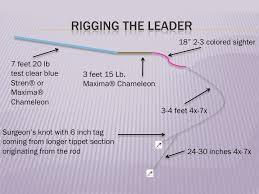 Fly Leader Formula Chart Paflyfish