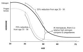 Estrogen Levels Chart All About Estrogens Precision Nutrition