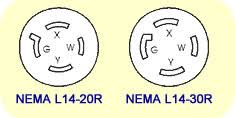 picking power cables for your portable generator need power up nema l14 receptacles