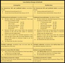 Waitlisted Ticket After Chart Preparation A Guide To The New Cancellation And Booking Rules Of Indian