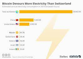Powercompare.co.uk says the amount of electricity used by computers mining bitcoin so far this year eclipses the annual usage of countries like ireland and. Bitcoin Devours More Electricity Than Switzerland Infographic