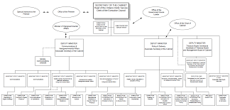 Health Pei Organizational Chart Published Plans And Annual Reports 2015 16 Cabinet Office