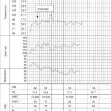 Nfant Vital Signs Chart Download Scientific Diagram