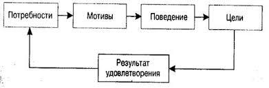 Совершенствование мотивации персонала на примере ОАО Жировой  Источник Цветаев В М Управление персоналом СПб Питер 2002 С 127