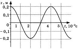 Контрольная работа по физике Механические колебания и волны класс Контрольная работа по физике Механические колебания и волны 4 вариант 3 задание