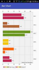 Android Bar Chart Or Bar Graph Using Mpandroid Library