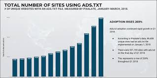 ads txt adoption increased 269 during q1 2018