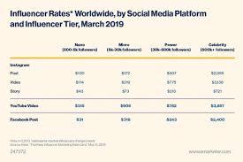 37 Instagram Statistics That Matter To Marketers In 2020