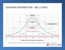Engineering Powerpoint Template Elegant Gaussian Distribution  ...